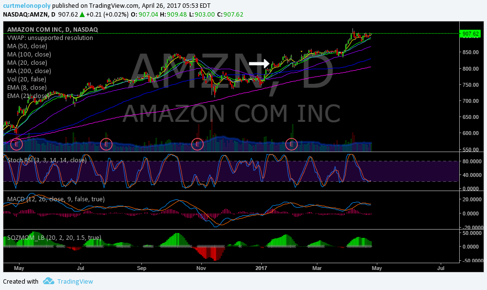 $AMZN, Swing, Trading, Stock