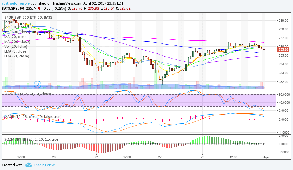 $SPY, Hourly Chart