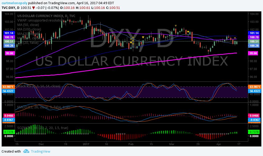 $DXY, USD, Chart