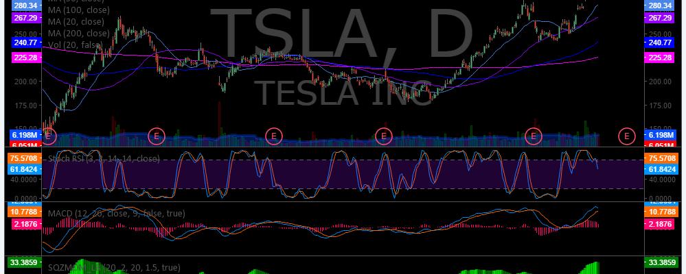 $TSLA, Chart, Swing, Trading