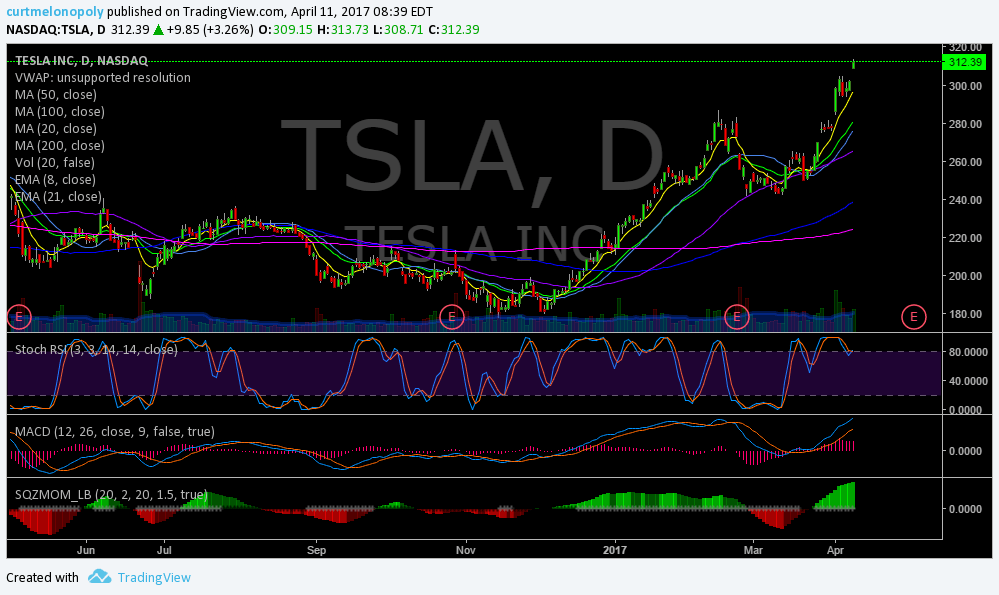 $TSLA, premarket, trading, plan