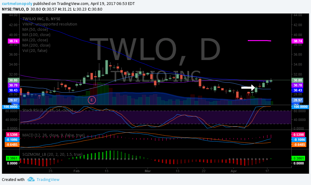 $TWLO, Swing, Trading