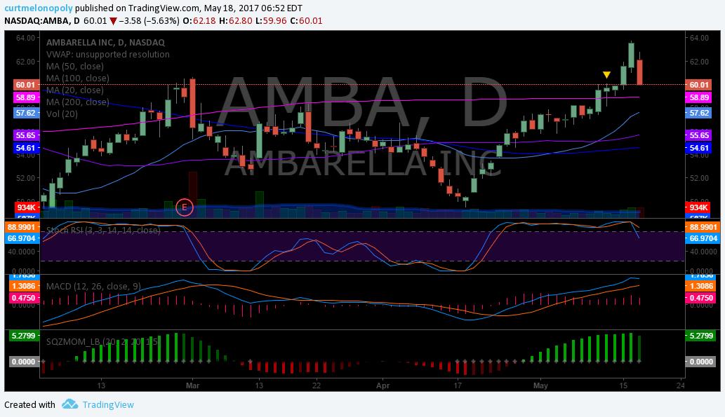 $AMBA, Chart
