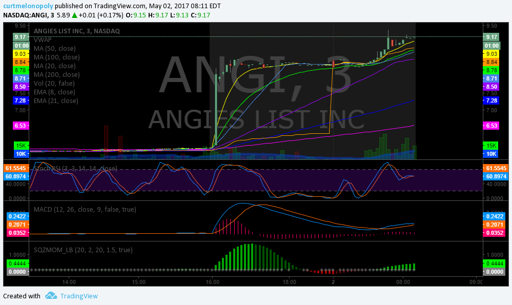 $ANGI, Premarket, Trading, Plan, Stocks
