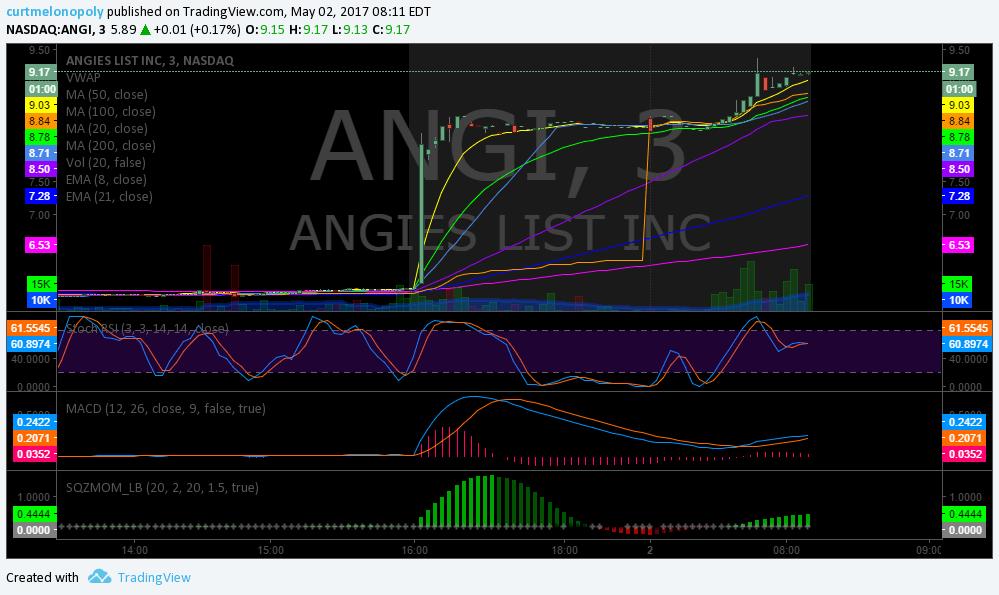 $ANGI, Premarket, Trading, Plan, Stocks