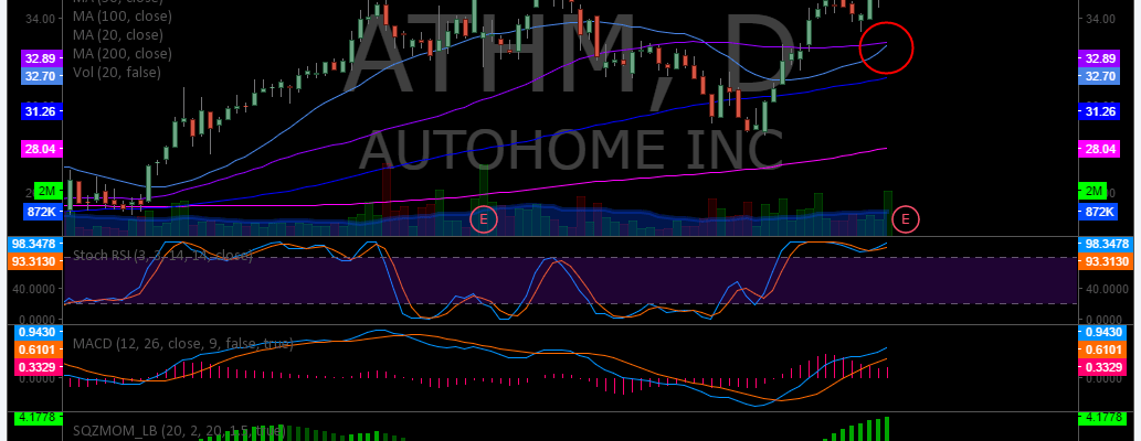 $ATHM, Swing, Trade