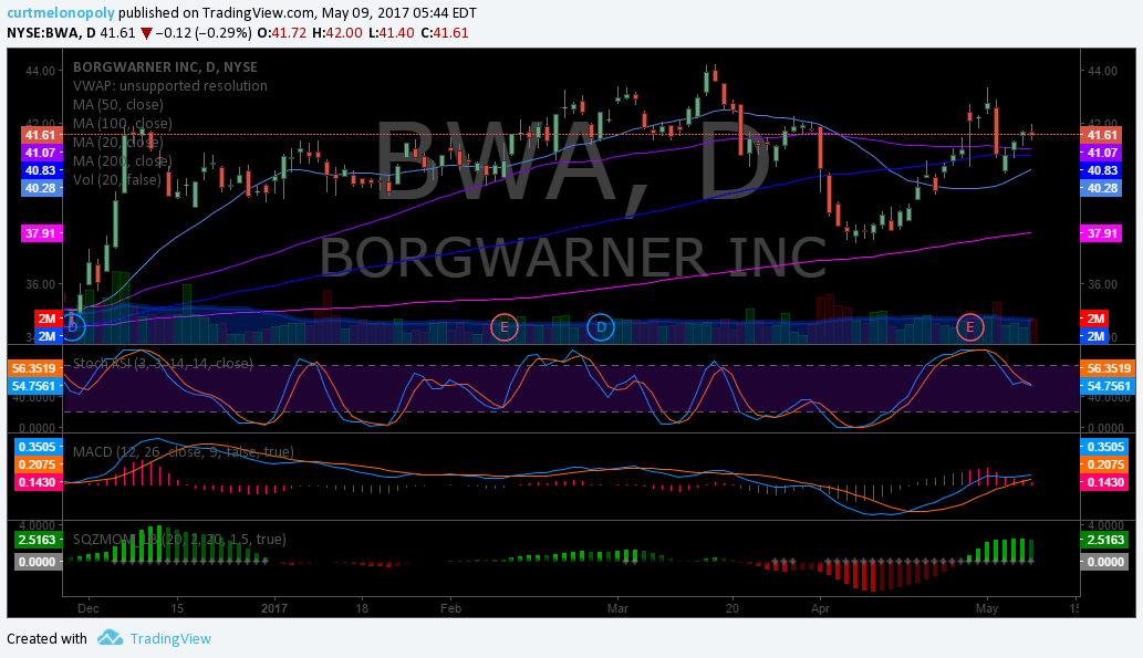 $BWA, Chart