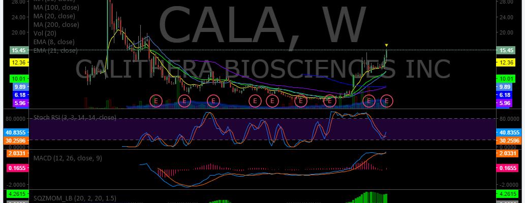 $CALA, Post, Market, Trading, Results