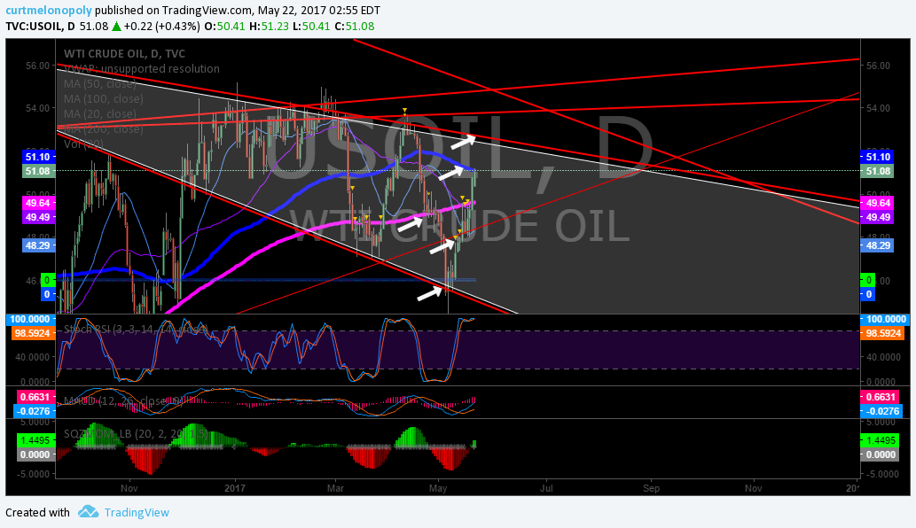 Oil, Chart, 100 MA