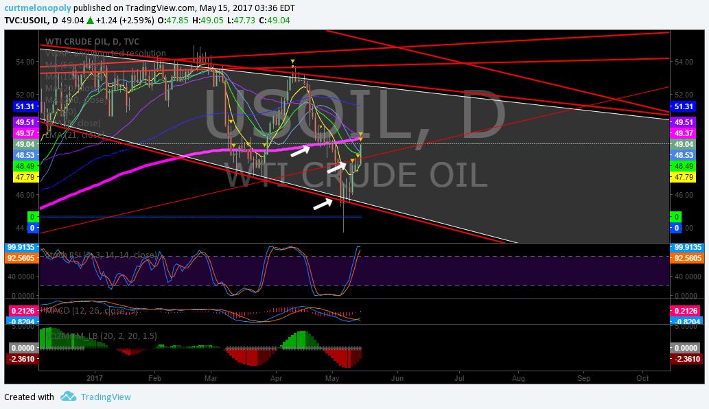 $USOIL, $WTI, Oil
