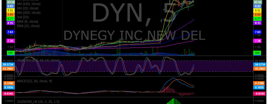 $DYN, Premarket, Trading, Plan