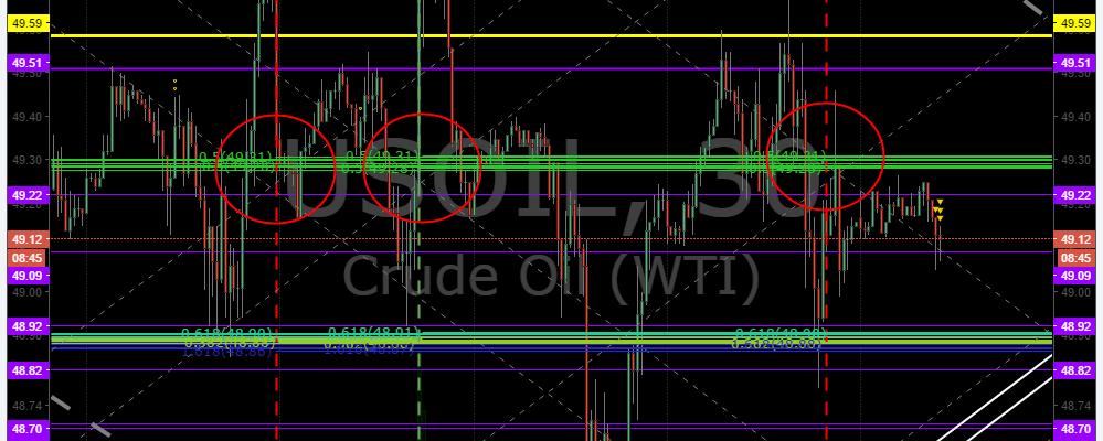 $USOIL , Post, Market, Trading, Results
