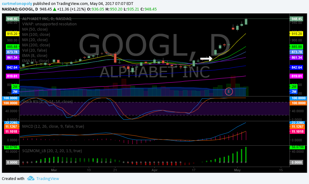 $GOOGL, Swing, Trade