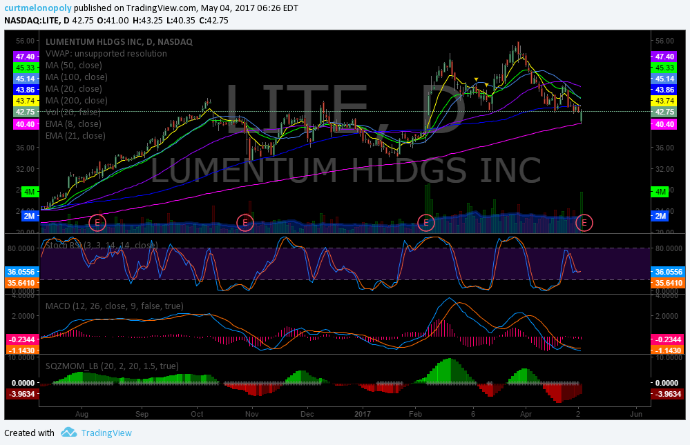 $LITE, premarket, swing, trading, earnings