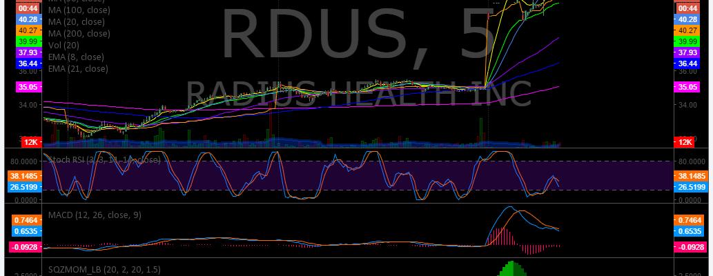 $RDUS, Premarket, Trading, Plan