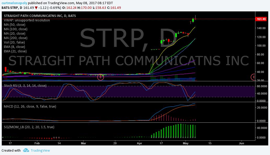 $STRAP, Premarket, Trading, Results, Stocks