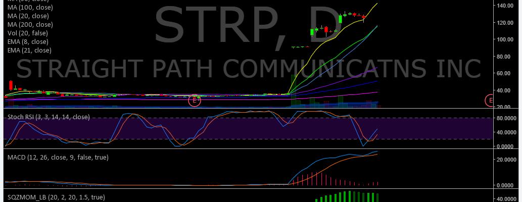 $STRP, Premarket, Trading, Plan