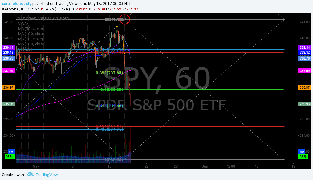 $SPY, Fibonacci, Chart