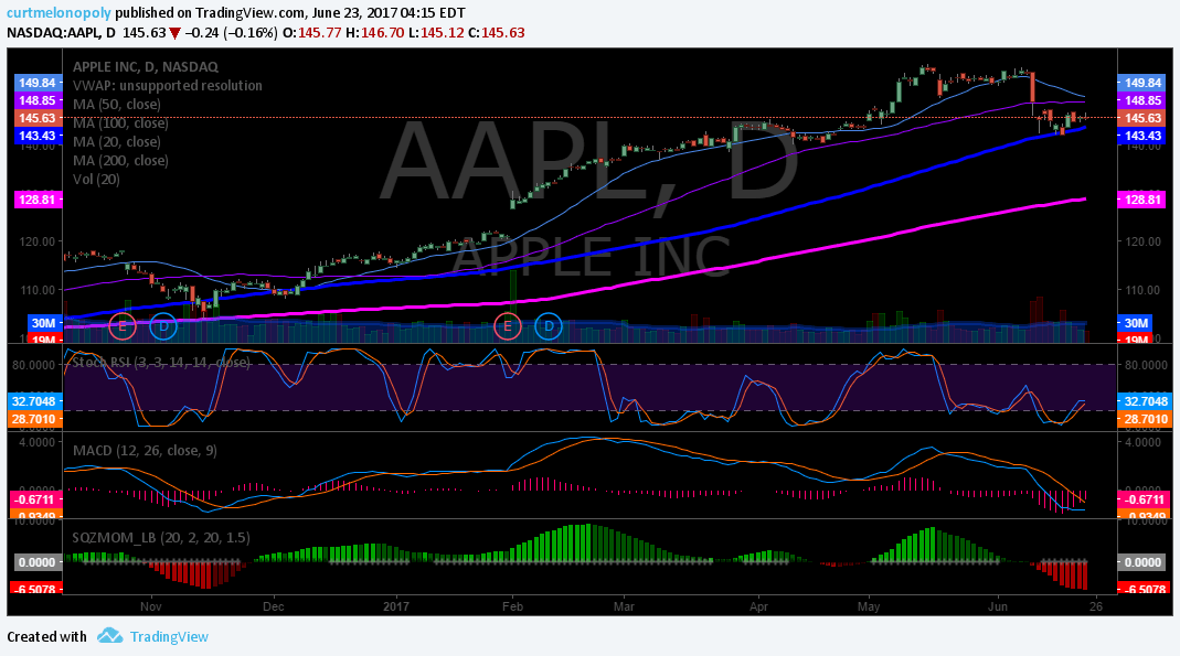 $AAPL, Daily, Chart