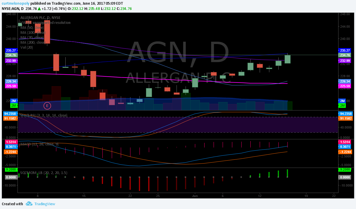 $AGN, Swing, Trading, Chart