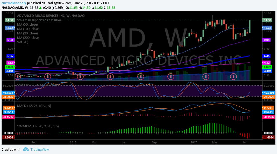 $AMD, Weekly, Chart, MACD