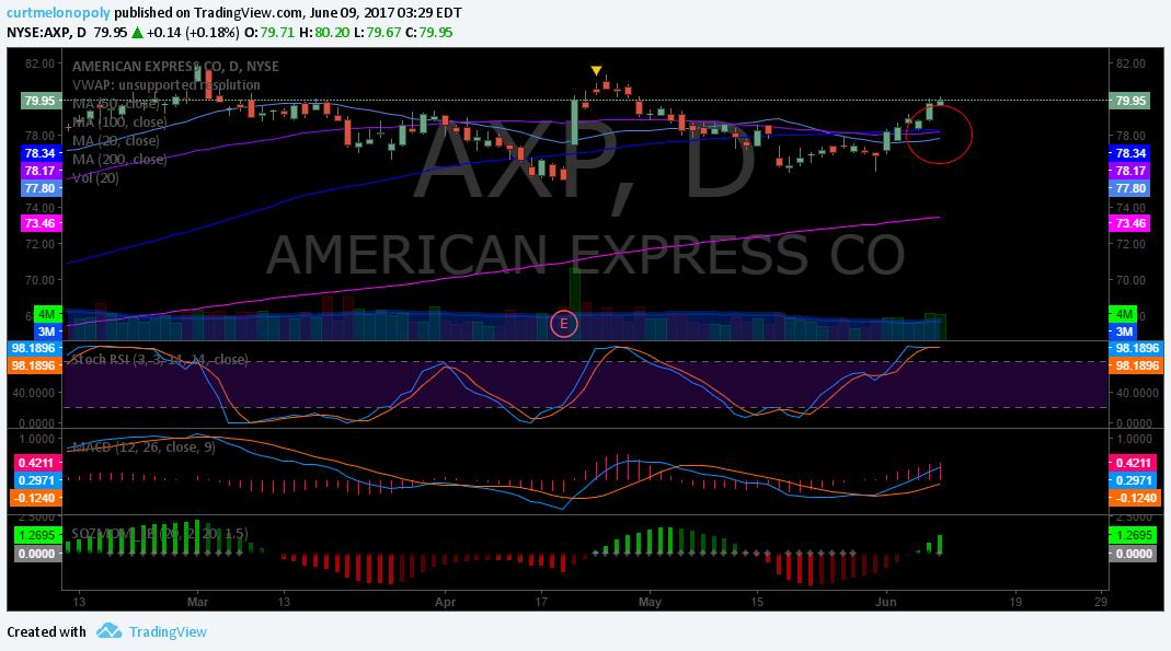 $AXP, Chart