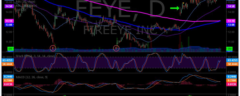 $FEYE, Swing, Trading, Premarket, Plan