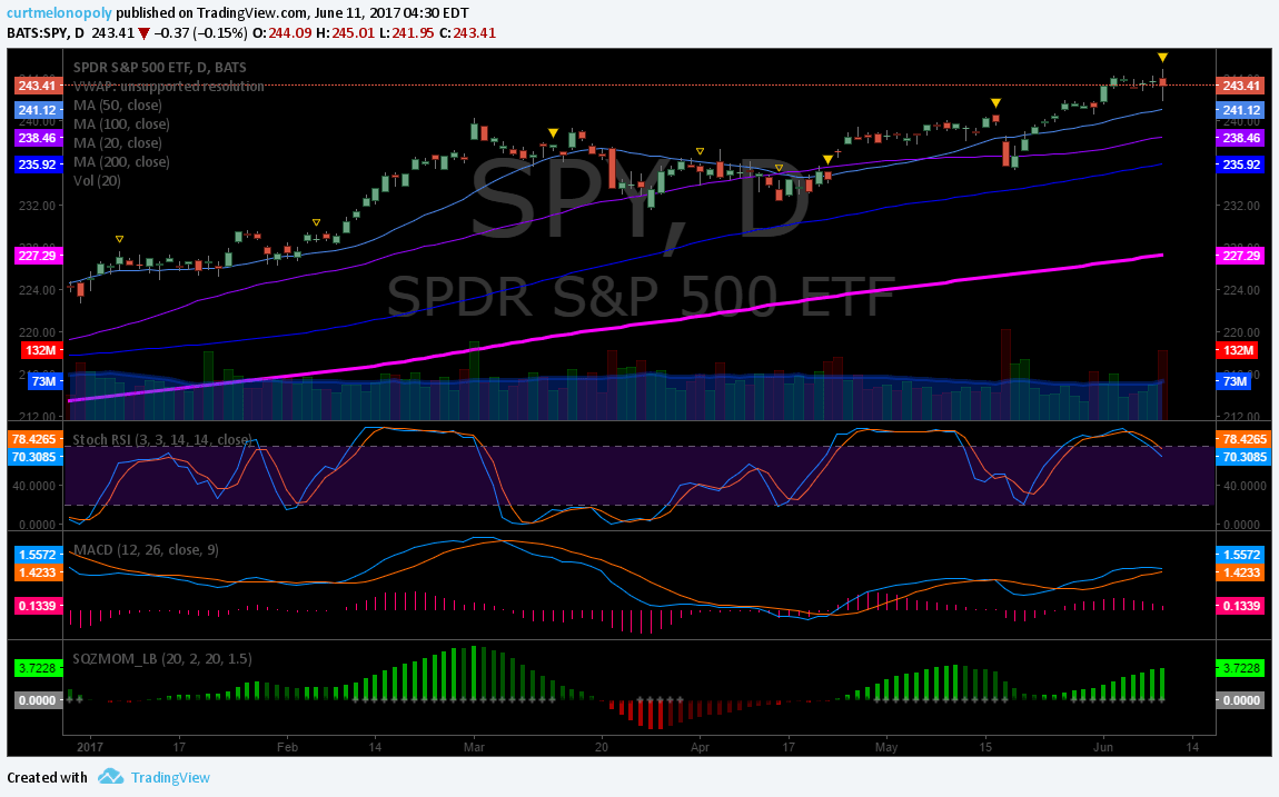 $SPY, Sell, Short, Term, Chart, Daily
