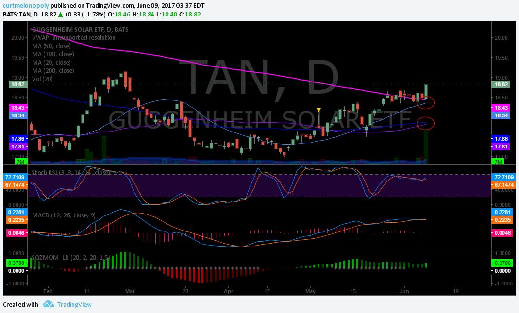 $TAN, Swing, Trading