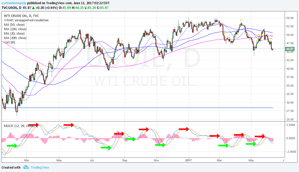 Crude, Oil, Chart, MACD