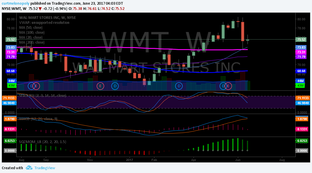 $WMT, Chart, Weekly