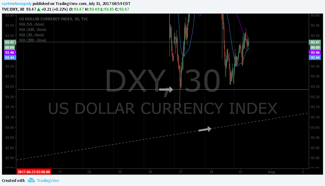 $DXY, Support, Fib
