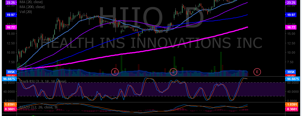 $HIIQ, Swing, Trading, Stock, Picks