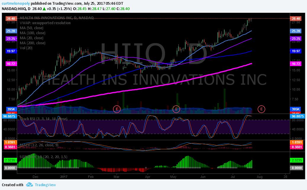 $HIIQ, Swing, Trading, Stock, Picks