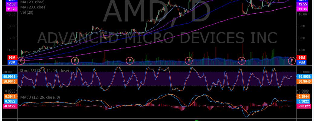 $AMD, swing, trading