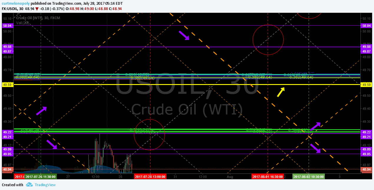$USOIL, Up channel, $WTI, Chart