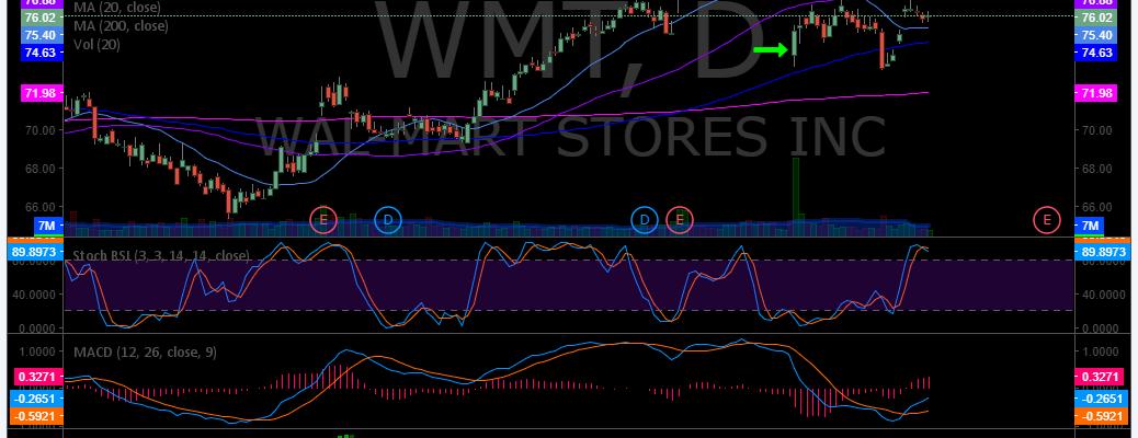 $WMT, Swing, trading