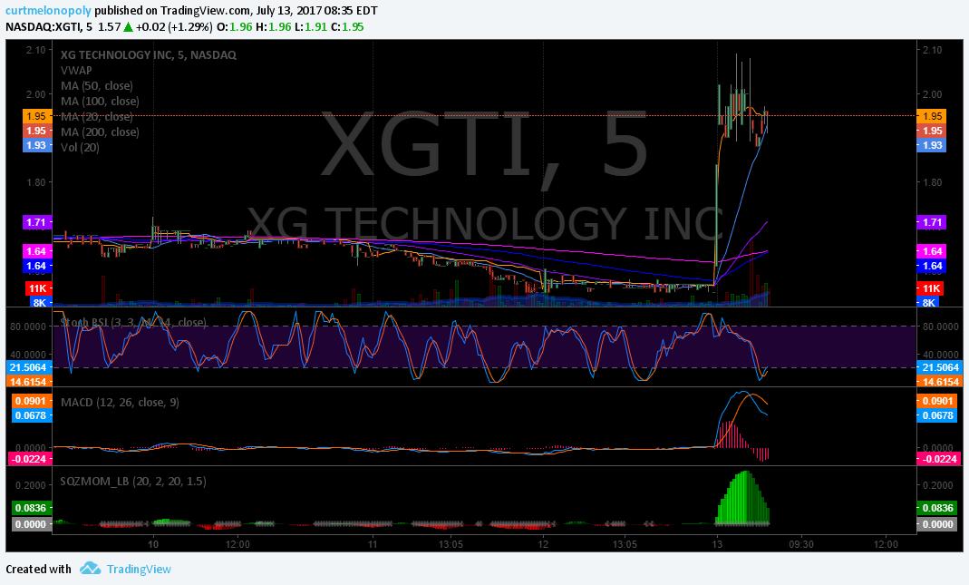 premarket, trading, plan, $XGTI