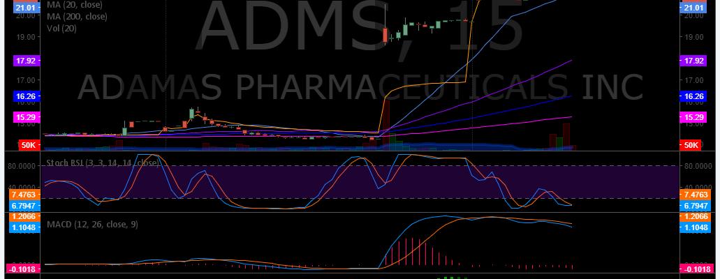 $ADMS, premarket, watchlist, trading, plan