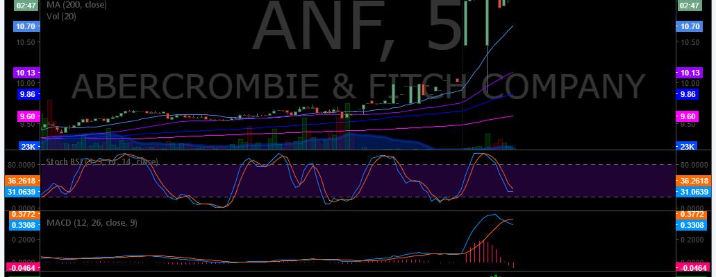 $ANF, premarket, trading, plan