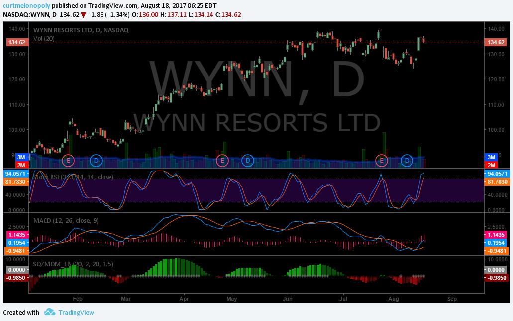 $WYNN, Swing Trading
