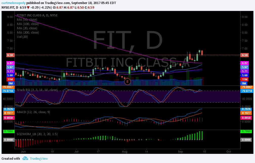 $FIT, Swing Trade