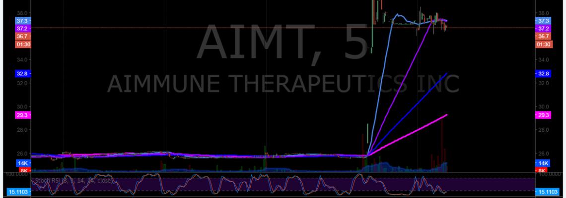 $AIMT, premarket, trading, plan
