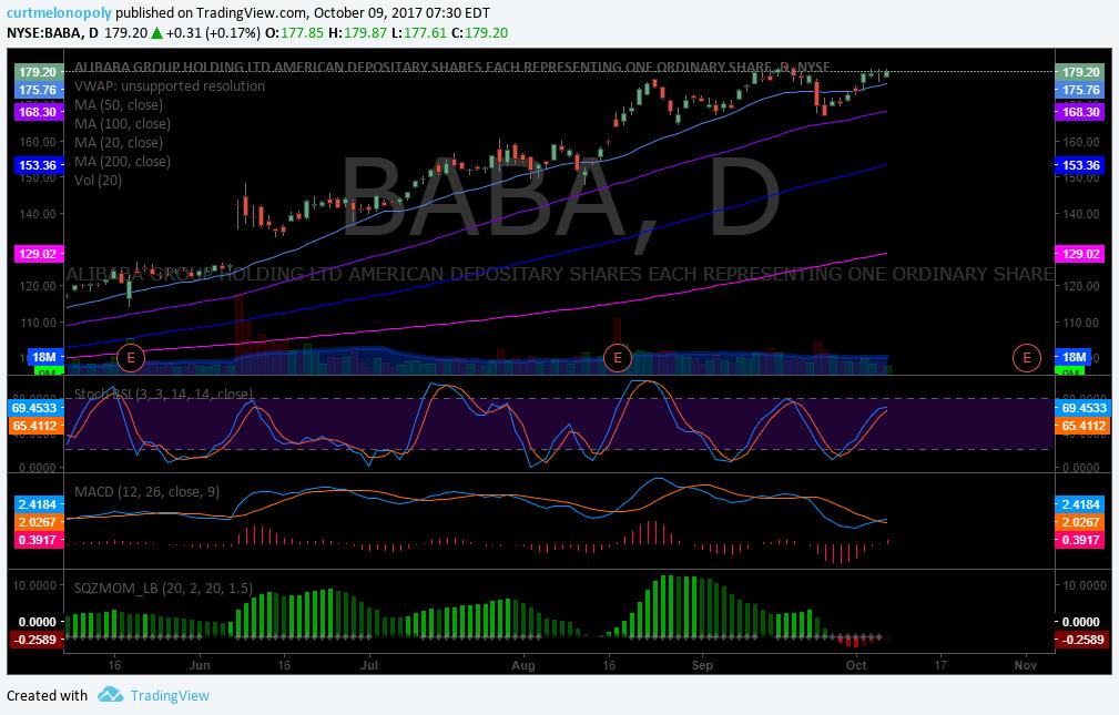 BABA, swing, trading