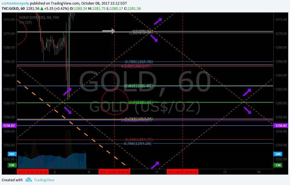 Gold, Rosie, Chart