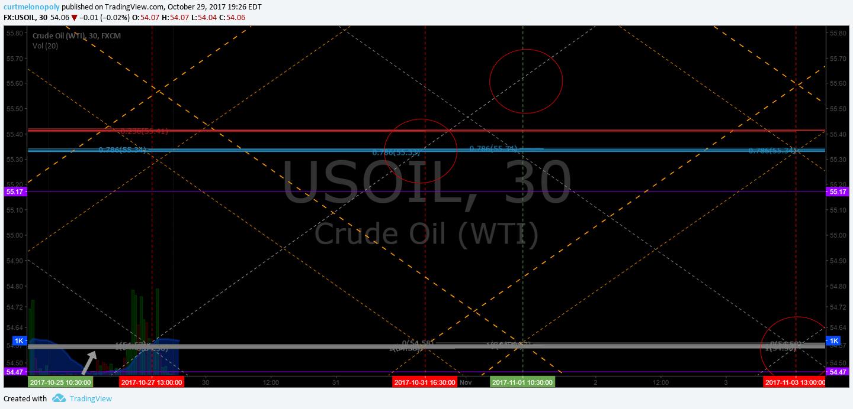 Oil, Chart, $WTI, $USOIL, EPIC, Algorithm