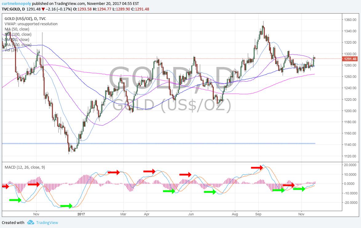 Gold, chart, MACD, GLD
