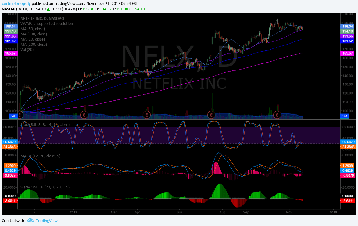 $NFLX, Chart, Swing, traidng