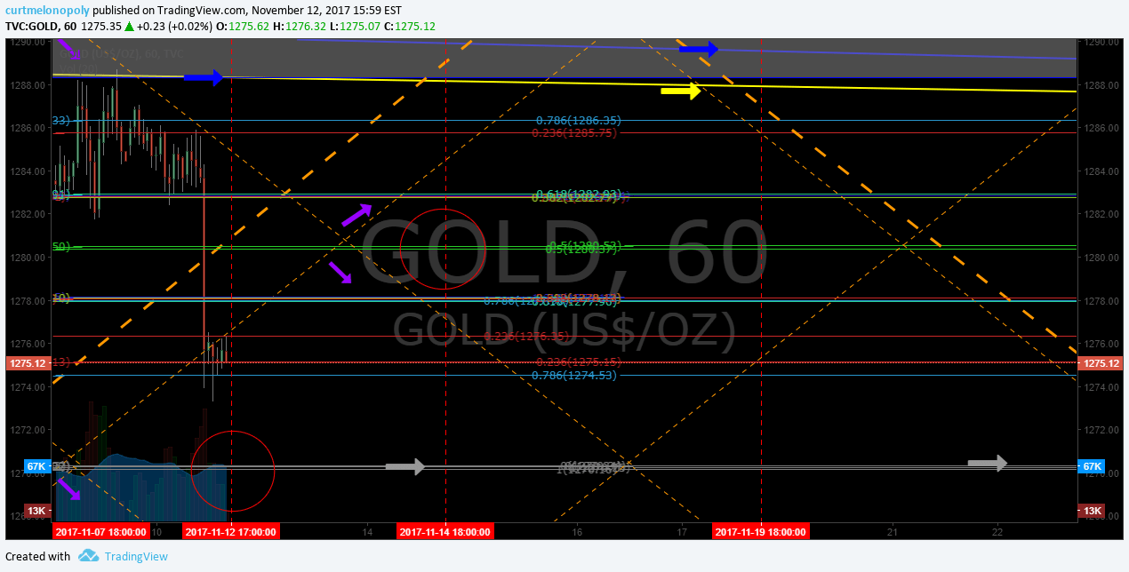 Gold, chart, current, trade
