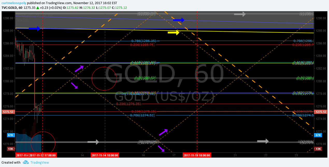 Gold, up channel